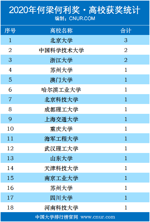 2020年何梁何利基金奖获奖名单-第2张图片-中国大学排行榜