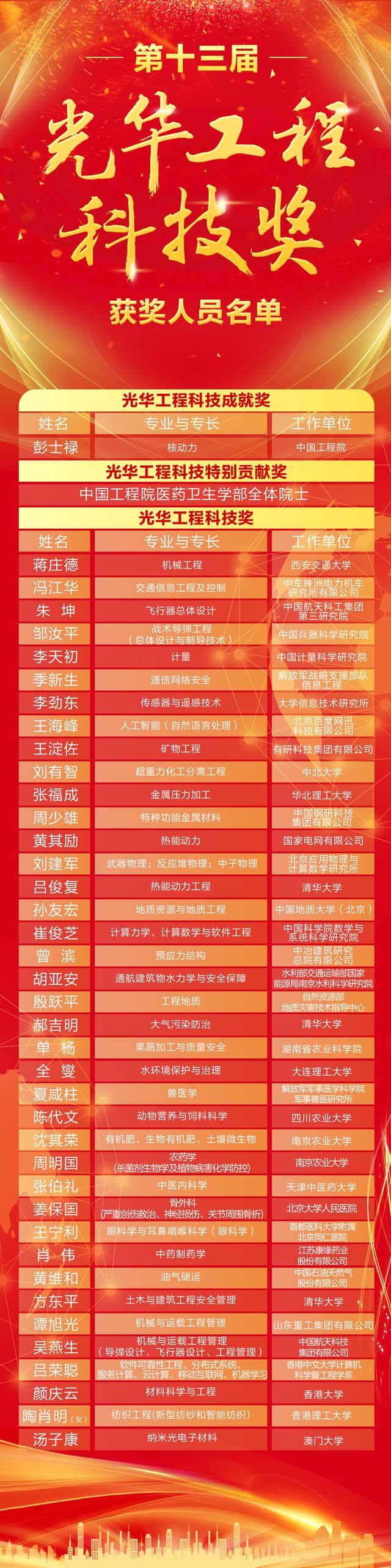 2020年光华工程科技奖获奖名单-第1张图片-中国大学排行榜