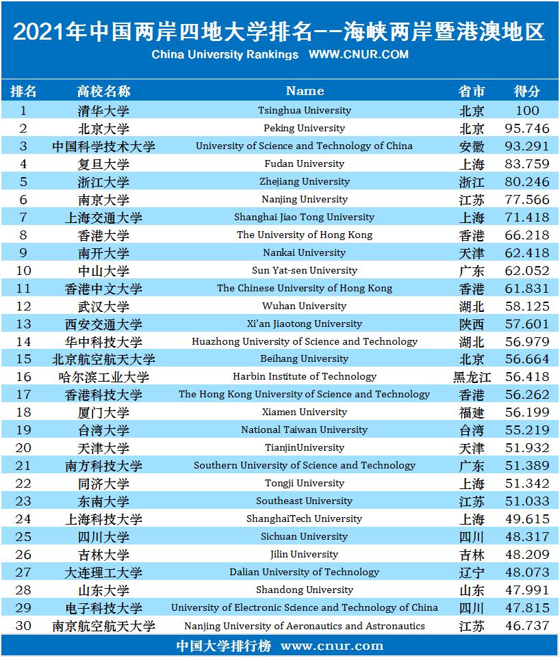 2021年中国两岸四地大学排名-第1张图片-中国大学排行榜