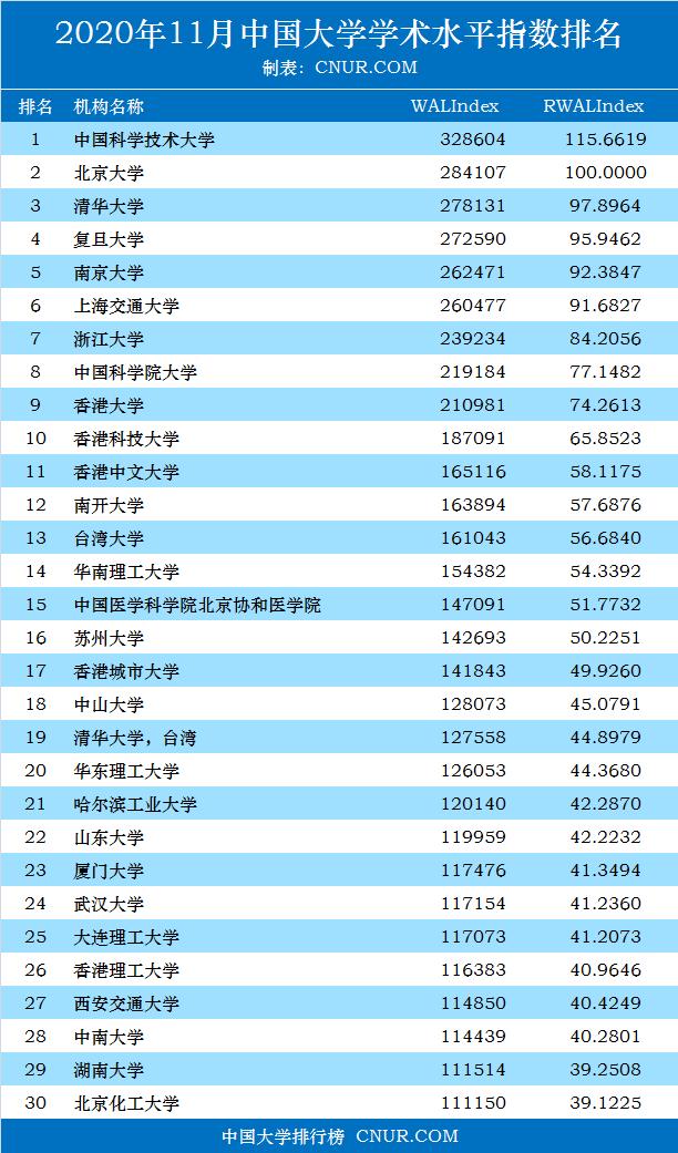 2020年11月中国大学加权学术水平指数排名-第1张图片-中国大学排行榜