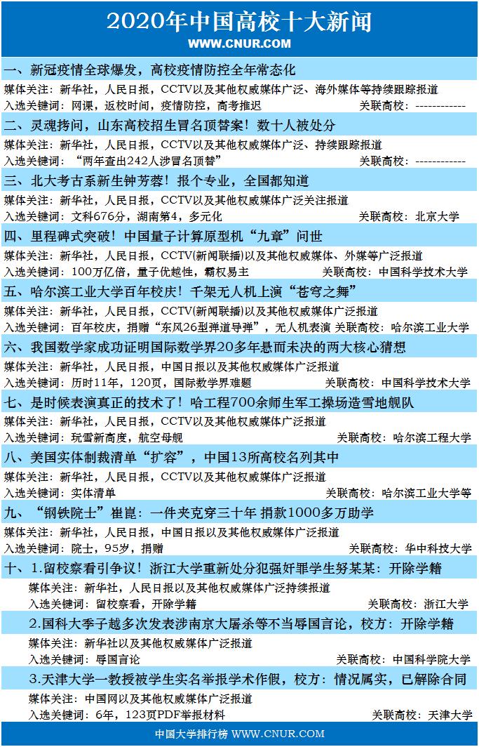 2020年中国高校十大新闻-第1张图片-中国大学排行榜
