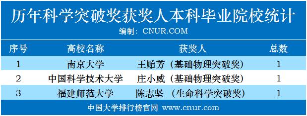 历年科学突破奖、新视野奖获奖人本科毕业院校统计-第1张图片-中国大学排行榜