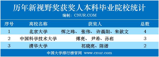 历年科学突破奖、新视野奖获奖人本科毕业院校统计-第2张图片-中国大学排行榜