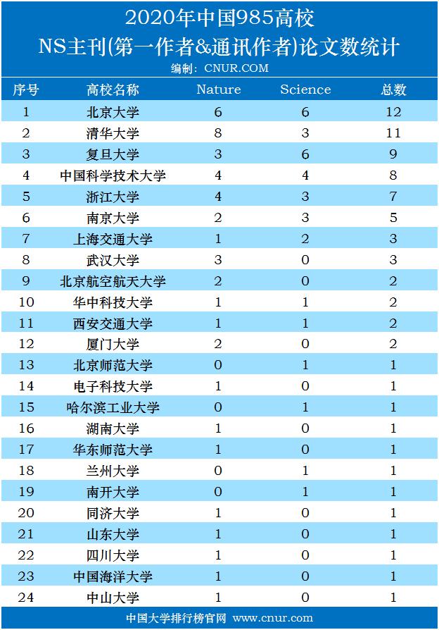 2020年中国985高校NS主刊(第一作者&通讯作者)论文数统计排名-第1张图片-中国大学排行榜