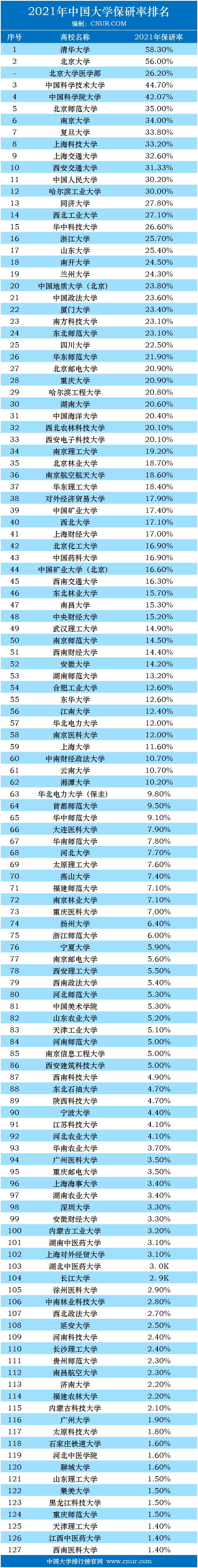 2021年中国大学保研率排名-第1张图片-中国大学排行榜