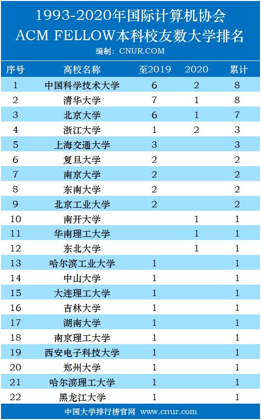 1993-2020年ACM Fellow大学本科校友(毕业院校)统计排名-第1张图片-中国大学排行榜