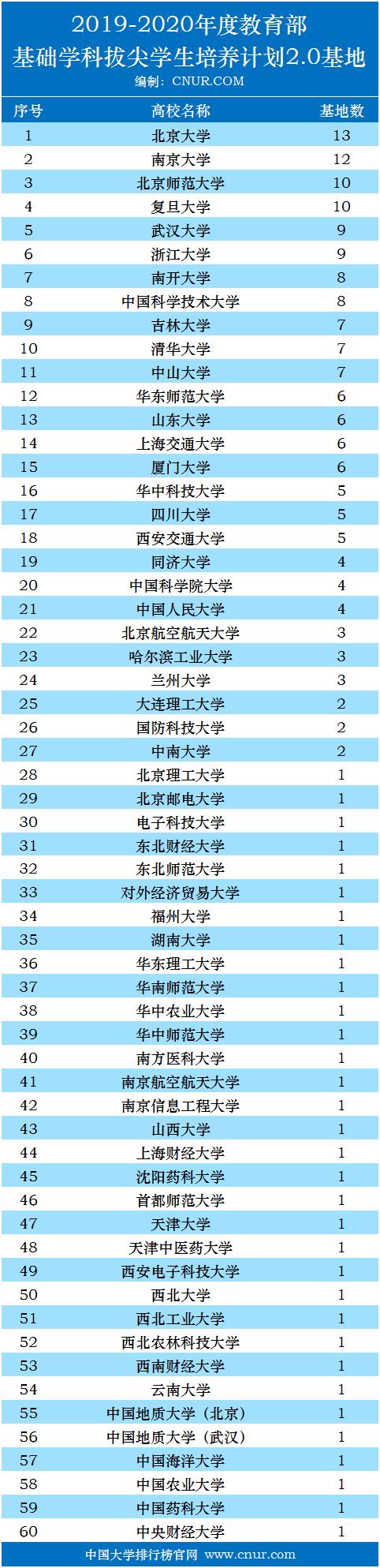 2019-2020年度教育部基础学科拔尖学生培养计划2.0基地统计-第1张图片-中国大学排行榜