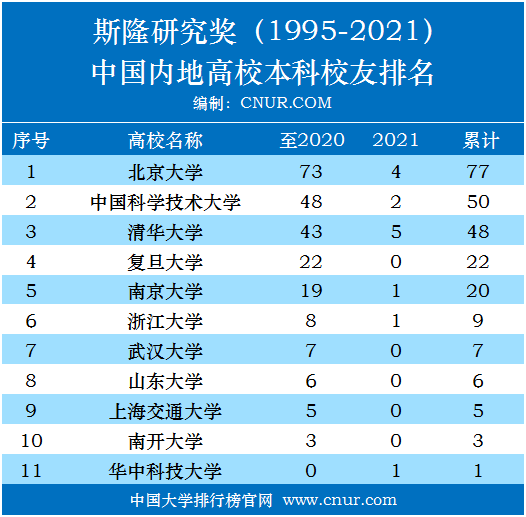 美国斯隆研究奖中国高校本科校友统计及名单(1955-2021)-第2张图片-中国大学排行榜
