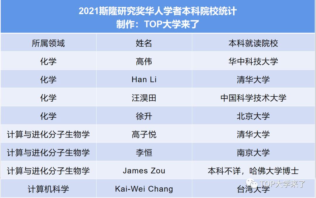 美国斯隆研究奖中国高校本科校友统计及名单(1955-2021)-第3张图片-中国大学排行榜