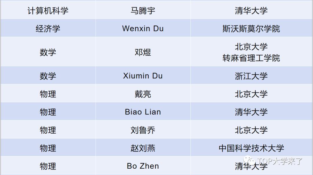 美国斯隆研究奖中国高校本科校友统计及名单(1955-2021)-第4张图片-中国大学排行榜