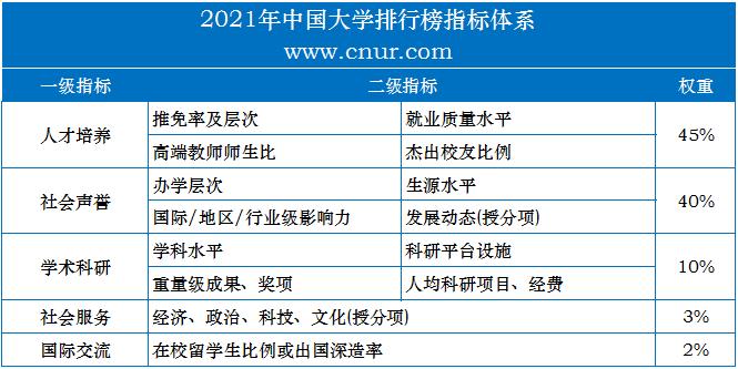 2021年中国大学排行榜权威发布-第1张图片-中国大学排行榜