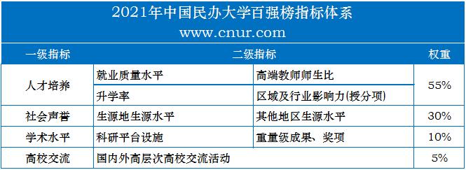 2021年中国民办大学百强榜发布-第1张图片-中国大学排行榜