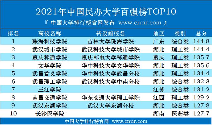 2021年中国民办大学百强榜发布-第2张图片-中国大学排行榜