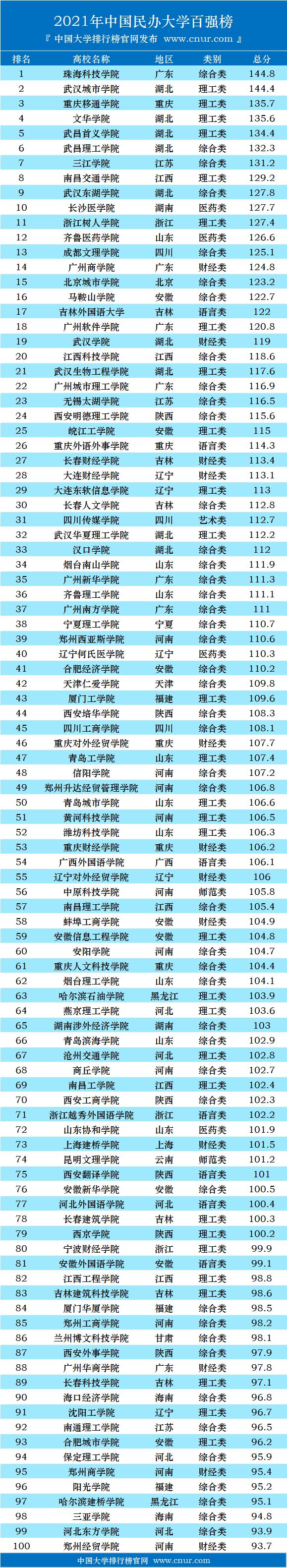 2021年中国民办大学百强榜发布-第3张图片-中国大学排行榜