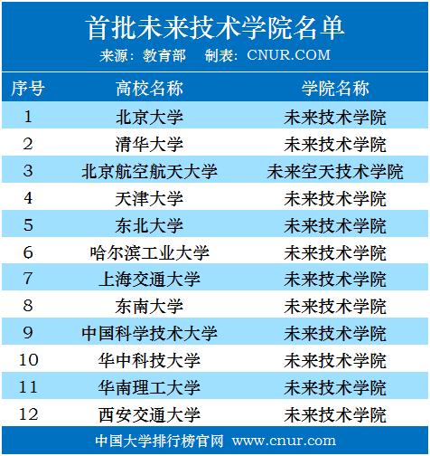 首批未来技术学院名单公布!教育部官宣-第1张图片-中国大学排行榜
