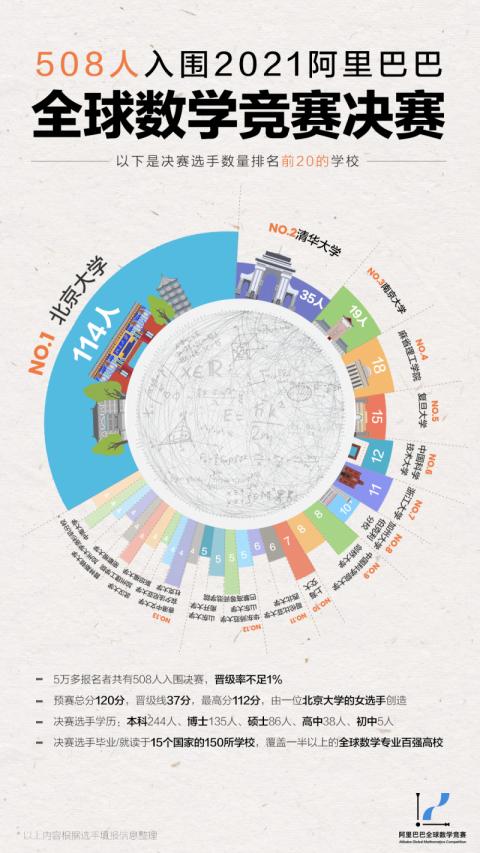 508人晋级2021阿里巴巴全球数学竞赛,北清南领先!-第1张图片-中国大学排行榜