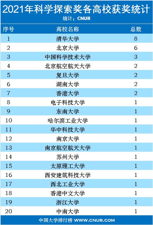 2021年科学探索奖各高校获奖统计排名-第1张图片-中国大学排行榜
