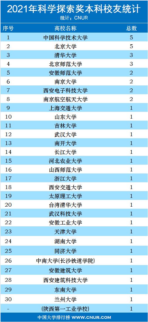 2021年科学探索奖各高校获奖统计排名-第2张图片-中国大学排行榜