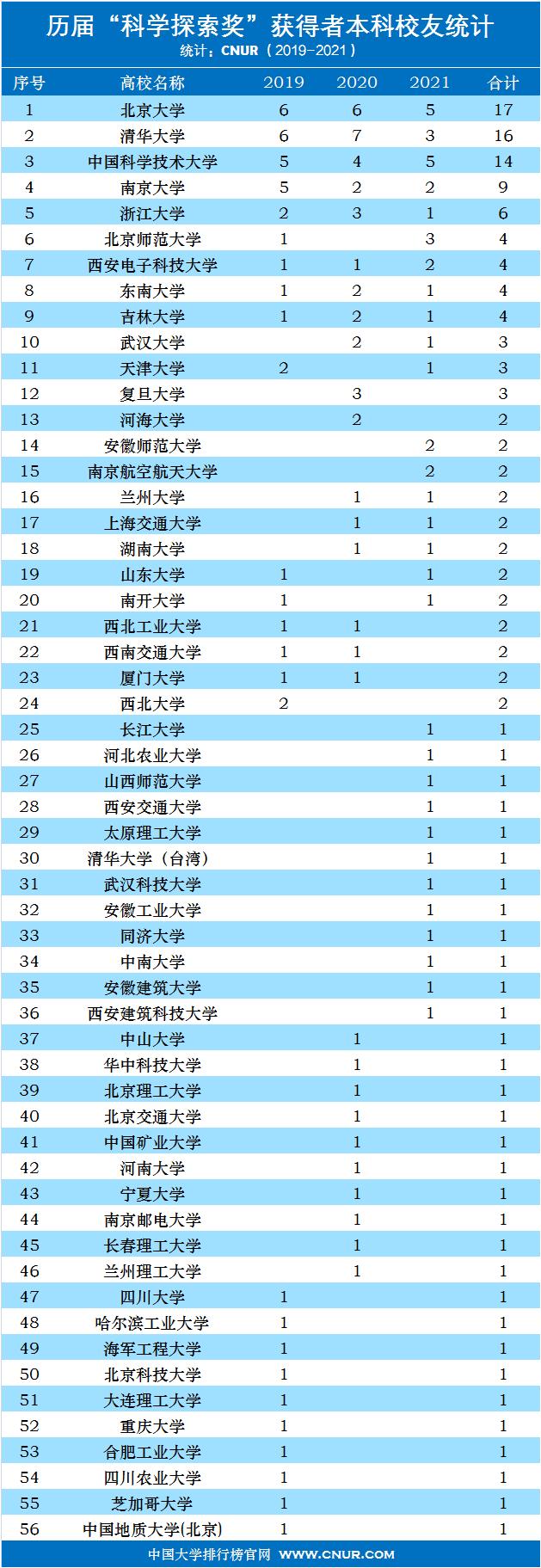 历届科学探索奖获得者大学本科校友统计排名(2019-2021)-第1张图片-中国大学排行榜