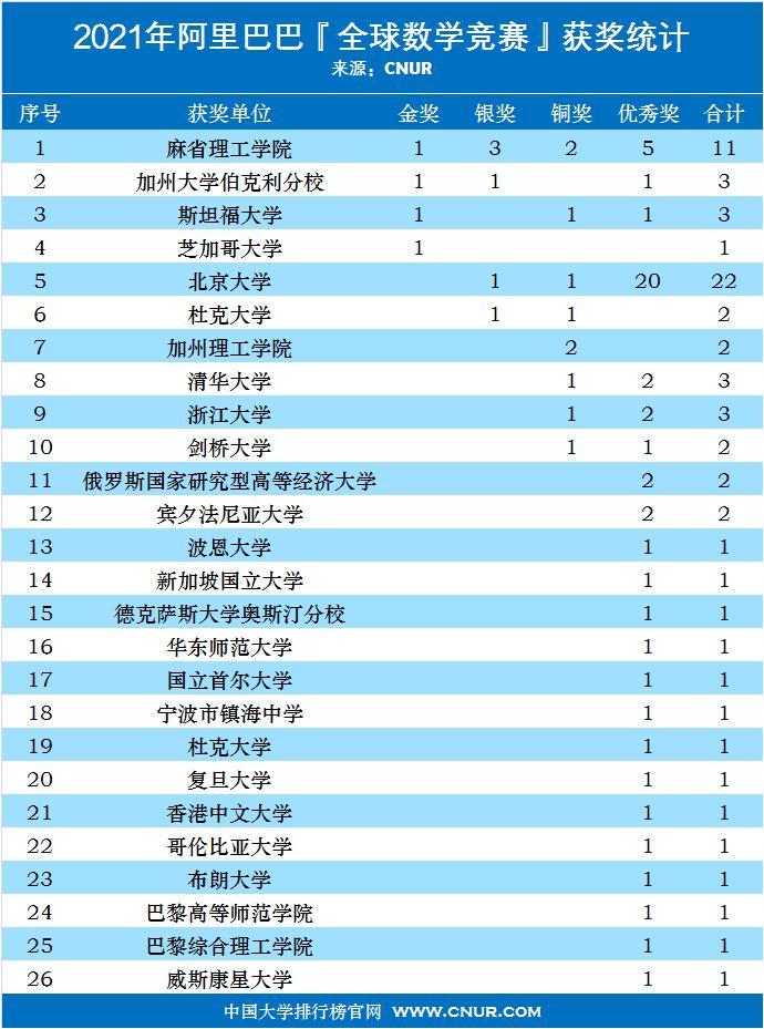 2021年阿里巴巴全球数学竞赛获奖名单及获奖统计-第1张图片-中国大学排行榜
