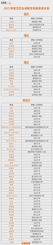 2021年阿里巴巴全球数学竞赛获奖名单及获奖统计-第2张图片-中国大学排行榜