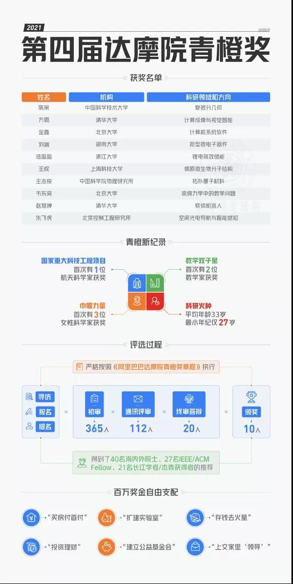 2021年阿里巴巴达摩院青橙奖名单出炉-第1张图片-中国大学排行榜